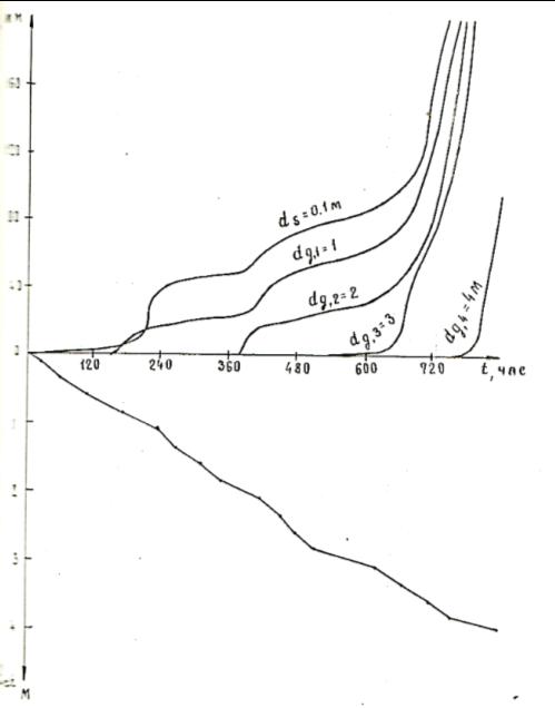 Зависимость осадки грунта Sg и глубины оттаивания dth от времени t