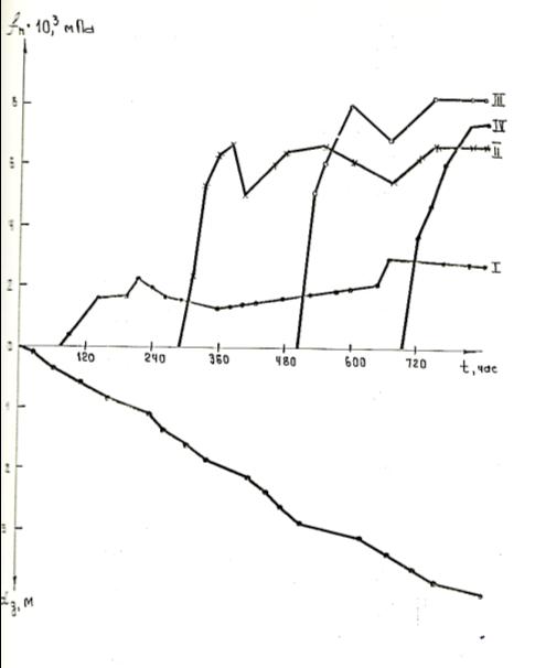 Зависимость удельных сил негативного трения fn и глубина оттаивания грунта dg от времени t. 1 1У — номера секции сваи