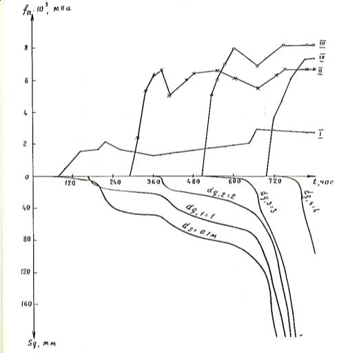 Зависимость удельных сил негативного трения fn и осадки оттаивающего грунта Sg от времени t. 11У — номера секции сваи