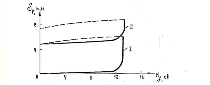 Зависимость перемещения сваи  от нагрузки при выдергивании Nf:1П- циклы испытания