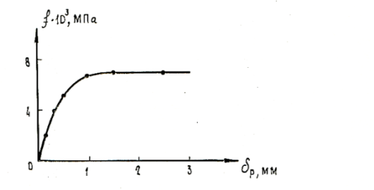 Зависимость среднего значения удельных сил трения fср при выдергивании сваи от е ё перемещения р