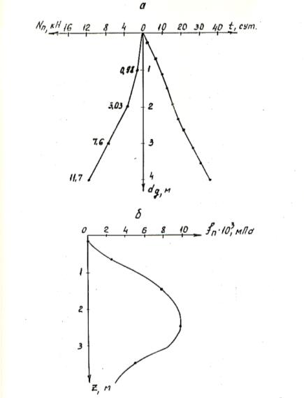 Увеличение суммарных сил негативного трения Nnот глубины dgв процессе оттаивания грунта (а) и распределение удельных сил негативного трения fnпо длине сваи (б)