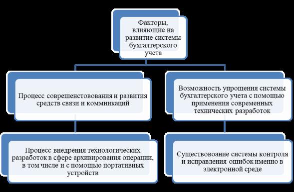 Факторы, влияющие на развитие системы бухгалтерского учета компании [2]