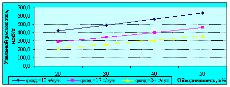 Зависимость удельного расхода газа от дебита жидкости и обводненности. Рзаб.=10 Мпа