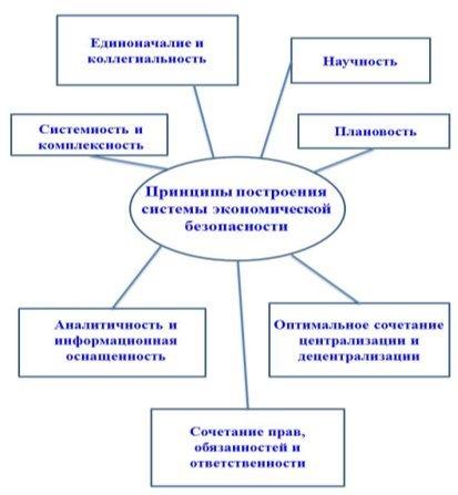Принципы построения системы экономической безопасности