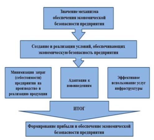 Условия обеспечения экономической безопасности предприятия