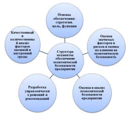 Структура механизма обеспечения экономической безопасности предприятия