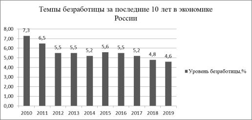 Динамика уровня безработицы в экономике России за 2010–2019 гг. [1]