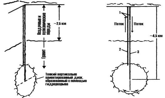 Система освоения неглубокого сухого геотермального месторождения [3]: 1 — часть ствола скважины, укрепленная обсадными трубами, диаметр 340 мм; 2 — часть ствола скважины, не укрепленная обсадными трубами, диаметр 305 мм; 3 — часть ствола скважины, укрепленная обсадными трубами, диаметр 244 мм