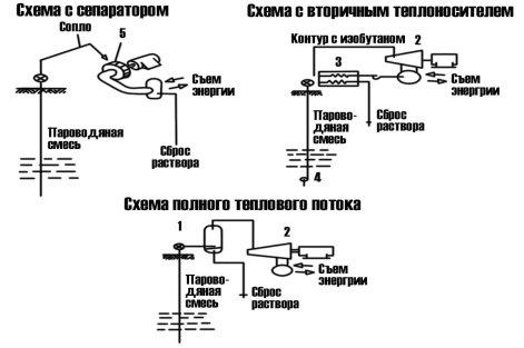 Способы получения энергии из горячих геотермальных растворов [3]: 1 — центробежный сепаратор; 2 — турбогенератор; 3 — теплообменник; 4 — глубинный насос; 5 — активная радиальная турбина
