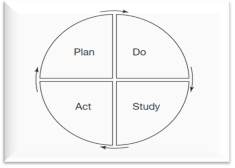 Цикл Деминга PDSA