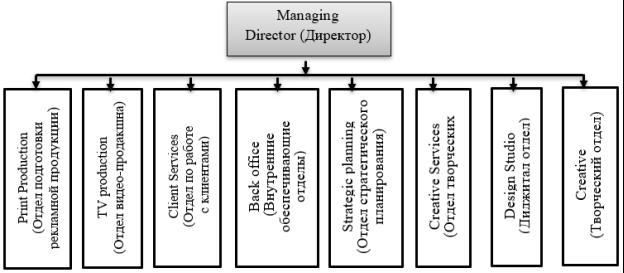 Структура рекламного агентства полного цикла услуг