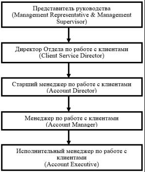 Организационная структура отдела управления рекламными проектами