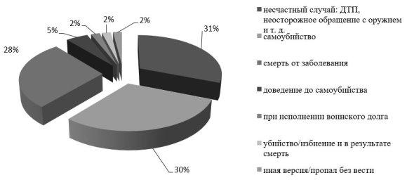 Ежегодное распределение причин гибели военнослужащих в ВС РФ