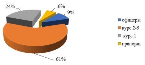 Распределение уровня травмированных по категориям военнослужащий