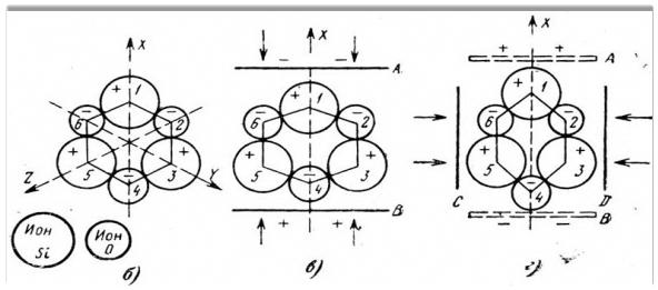 Структурная ячейка кварца (а), схема структуры кварца (б) и возникновение пьезоэлектрического эффекта (в,г).