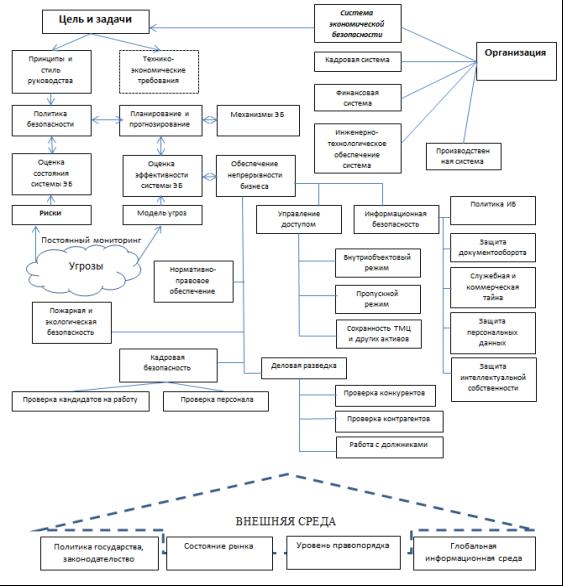 Система экономической безопасности в общей структуре организации и ее функции