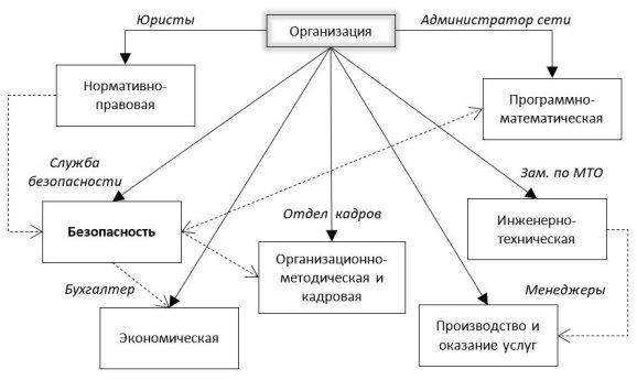 Типовая система управления организацией [5 стр.57]