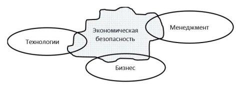 Области, оказывающие влияние на систему управления экономической безопасности [5 стр.36]
