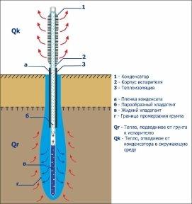 Схема работы термостабилизатора