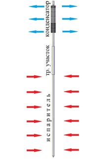 Конструктивная схема парожидкостного термостабилизатора