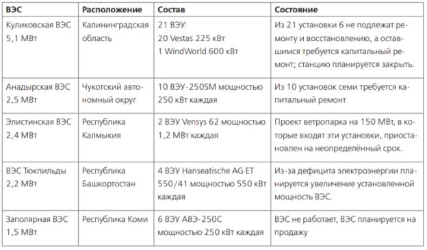 Список ВЭС