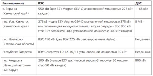 Список реализованных проектов энергокомплексов на основе ВЭС-ДЭС