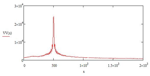График распределения напряженности электрического поля в свободном пространстве, координаты источника сигнала x=500 м, y=0 м