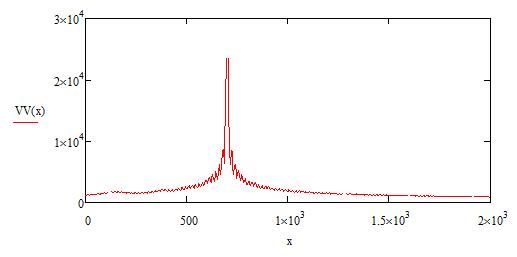 График распределения напряженности электрического поля в свободном пространстве, координаты источника сигнала x=700 м, y=0 м