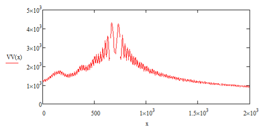 График распределения напряженности электрического поля в свободном пространстве, координаты источника сигнала x=700 м, y=100 м