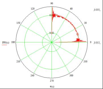 Диаграмма направленности точечного излучателя по формулам (1) и (3)