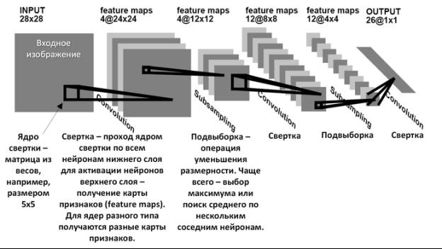 C:\Users\Elnur\Downloads\Архитектура_сверточной_нейронной_сети.png