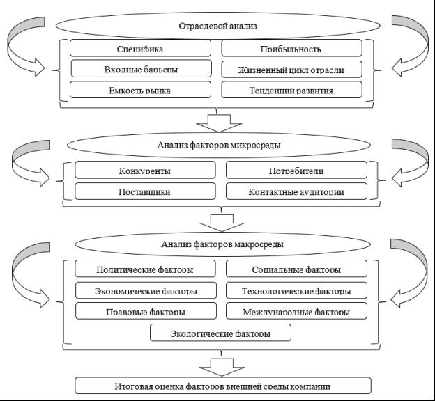 Схема проведения анализа внешней среды компании [1]