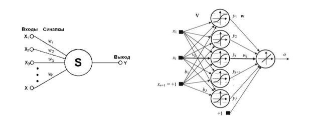 Принципиальная схема нейронной сети
