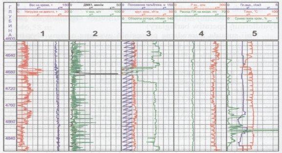 Технологические параметры пробуриваемого прямолинейного наклонного участка ствола скважины