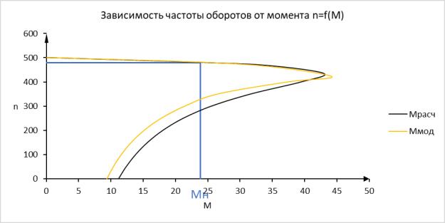 Механическая характеристика асинхронного двигателя