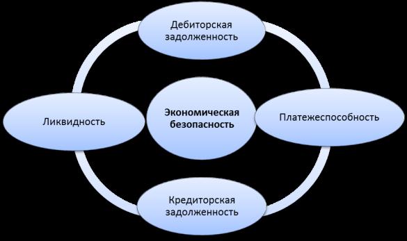 Система взаимовлияния дебиторской и кредиторской задолженности в обеспечении экономической безопасности предприятия