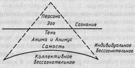 Юнгианский анализ