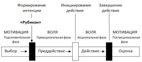 Модель Рубикона
