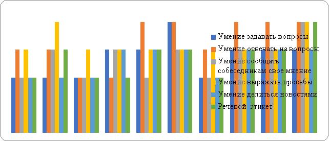 Показатели умения вести вербальный диалог дошкольников 5 лет с ОНР до и после занятий в КГ (методика И. А. Бизиковой)