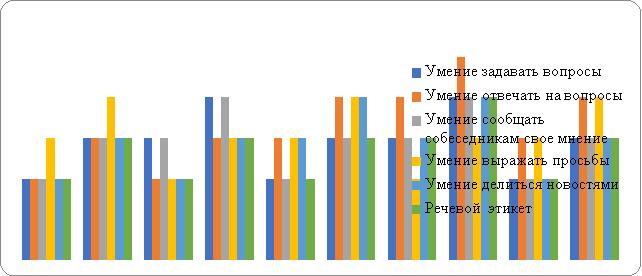 Показатели умения вести вербальный диалог дошкольников 5 лет с ОНР до и после занятий в ЭГ (методика И. А. Бизиковой)