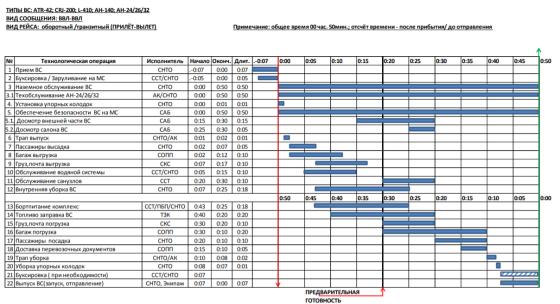 Типовой технологический график обслуживания ВС