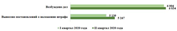 Административная практика органов ФАС России в I и II кварталах 2020 года [2, с. 19]