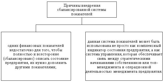 Причины внедрения сбалансированной системы показателей [2, c. 114]