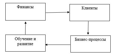 Составляющие сбалансированной системы показателей