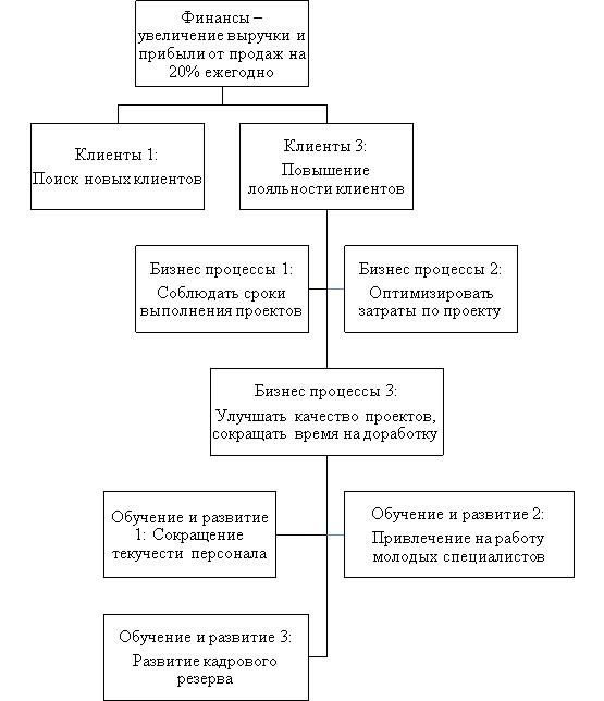 Стратегическая карта системы сбалансированных показателей [составлено автором]