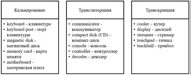 Способы заимствования англоязычных слов в русской терминологической системе информационных технологий