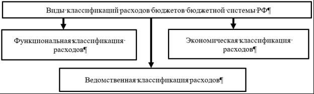 Виды классификаций расходов бюджетов БС РФ