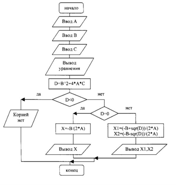 Вычисление корней квадратного уравнения. Блок-схема
