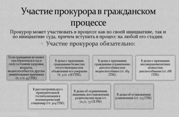 Порядок участия прокуратура в гражданском процессе